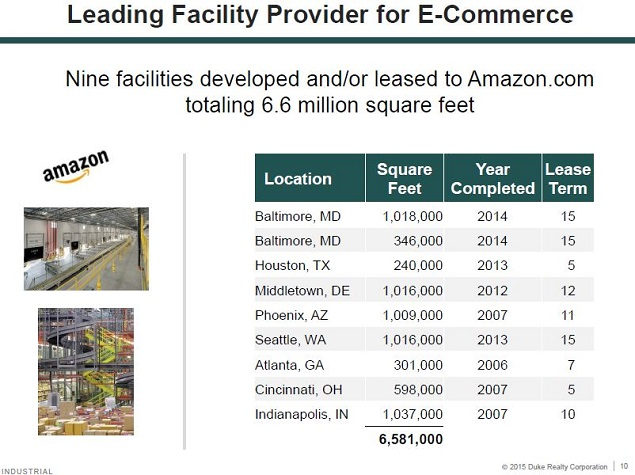 why is amazon build more warehouses as it grows Why is amazon building more warehouses as it grows how many warehouses  should it have and where should they be located as it grew.
