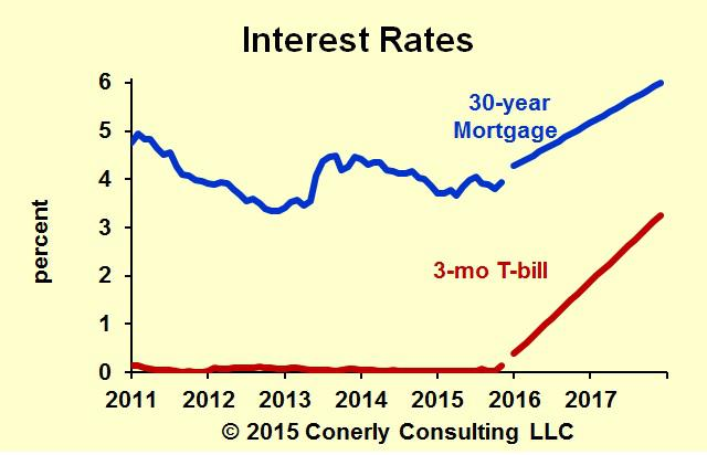 What To Expect From Mortgage Rates In 2017