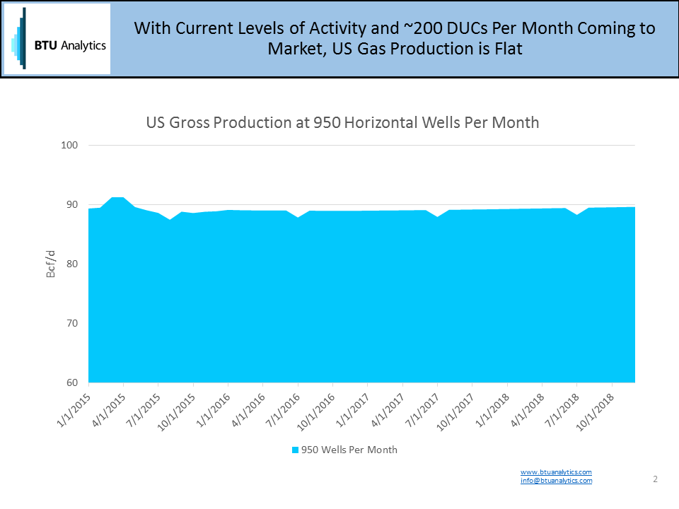 Natural Gas Inventory Today