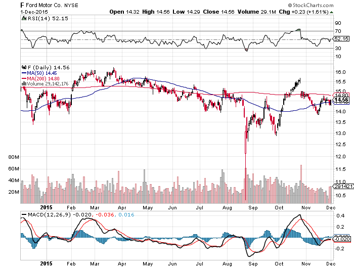 Restructuring my ford motor investment and moving back for Ford motor company stock price target