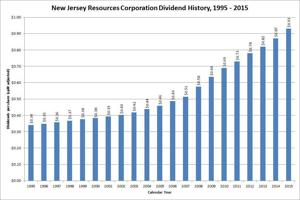 Dividend Growth Stock Overview: New Jersey Resources ...