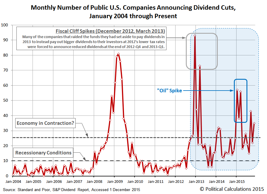 Haircut Economy : Dividends: U.S. Economy Resumes Contraction In November 2015 Seeking ...
