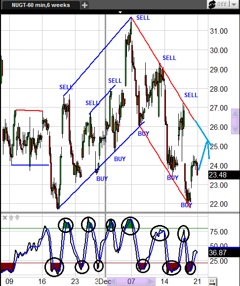 3x etf trading strategies