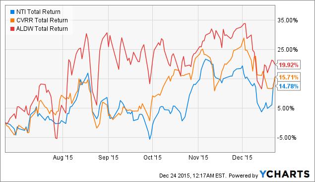 Stock options price quotes