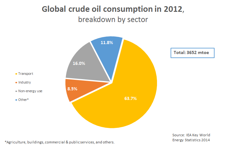 global fuel consumption market for transportation Energy end-use: transport of the global transportation system over • transportation goals for reducing fossil fuel consumption need to be pursued.