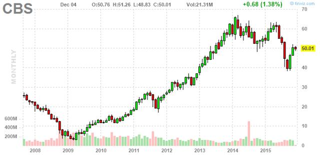 Cbs stock options