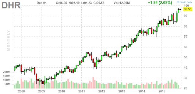 Danaher stock options