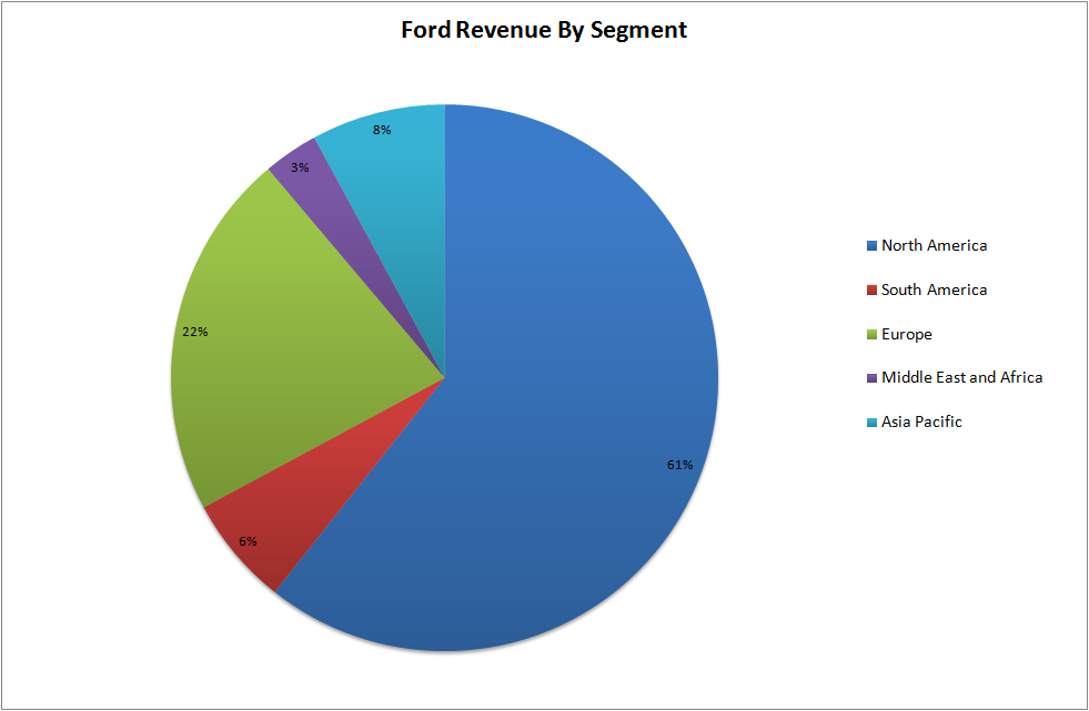 how should ford motor company market Ford motor has a market cap of 4255b ford motor market cap (f) charts, historical data, comparisons and more it generally represents the market's view of a company's stock value and is a determining factor in stock valuation.