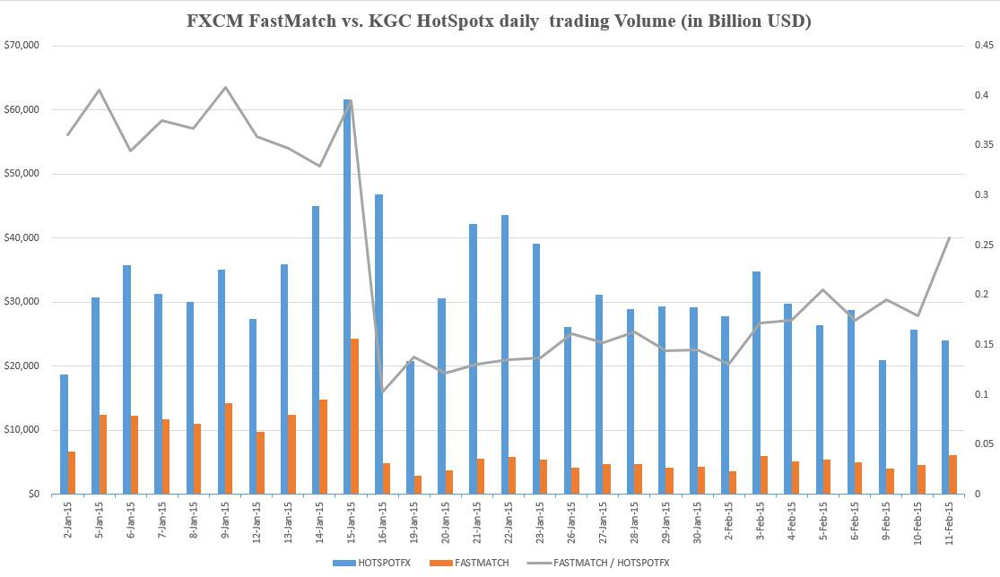 Fxcm daily volume