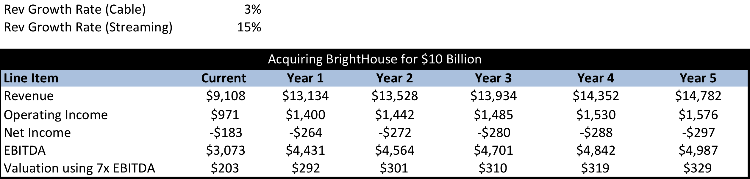 should charter communications spend money on bright house networks