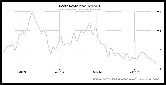 Forex Market Korean Won Steadily Appreciating against Dollar