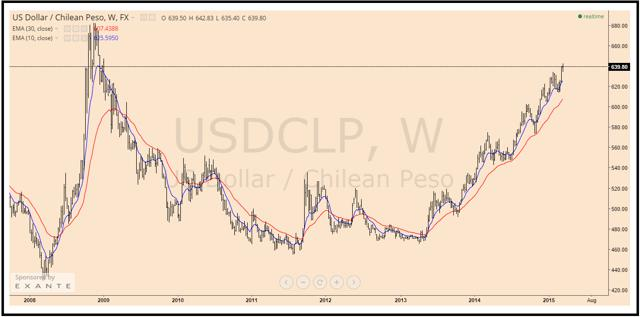 Why The Chilean Peso Continues To Weaken