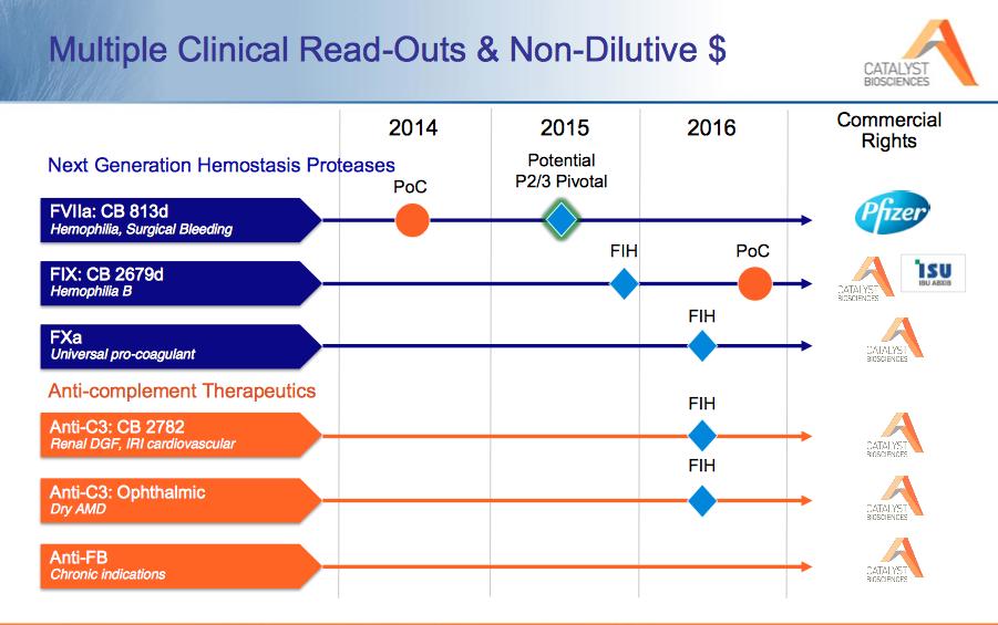 CBIO Analysis & News - Catalyst Biosciences, Inc ...