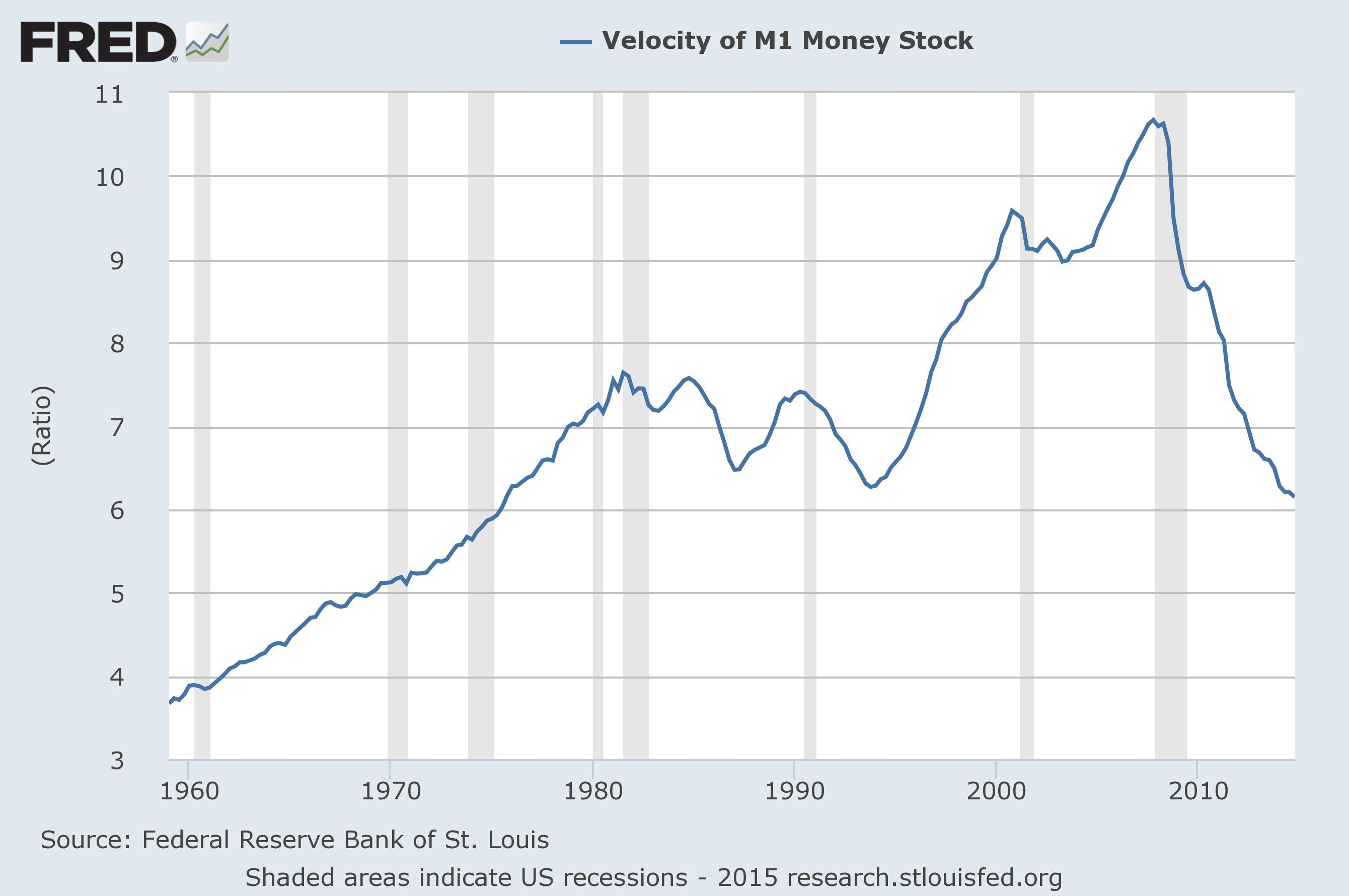 the constant velocity of money Chapter 20 money demand  • keynes and his followers knew that interest rates were important to money demand and that velocity wasn't a constant,.