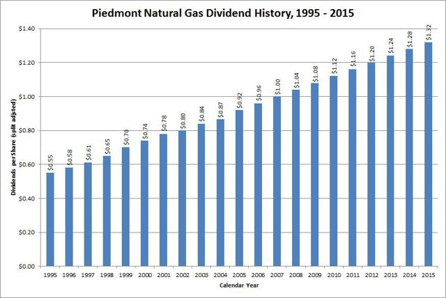 Piedmont Natural Gas Rate Increase
