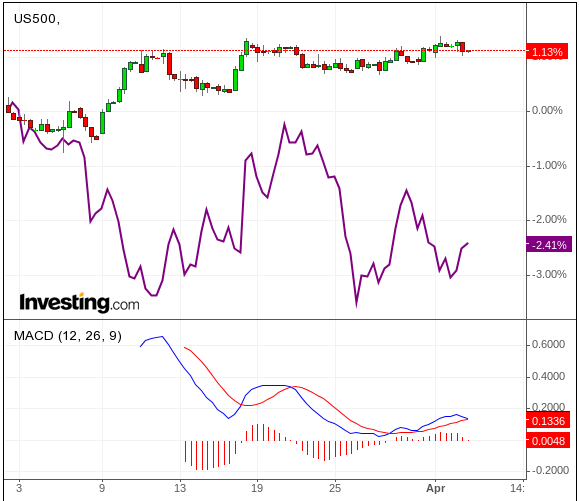 Erklärung Chart-Indikatoren