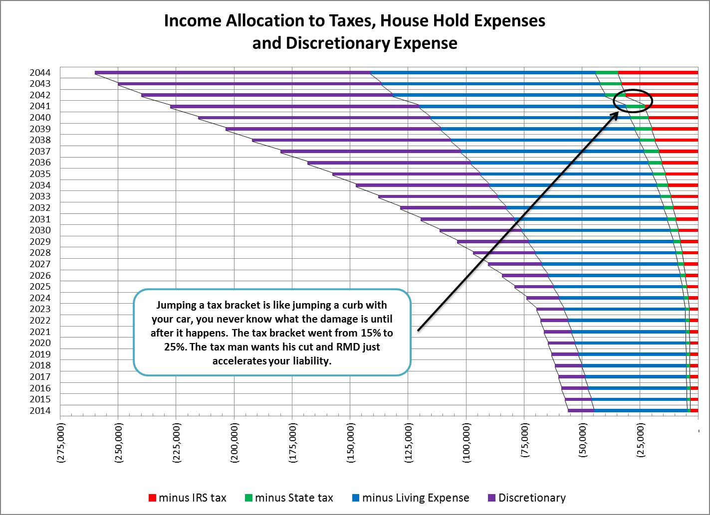 diagram ira fee predicting retirement accumulation/withdraw balance when ...  #9