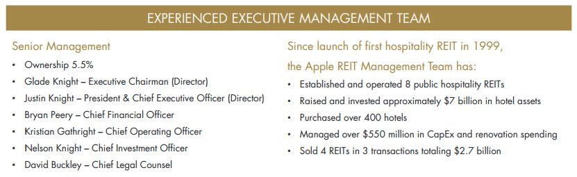 Reit research paper