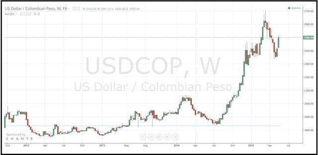 Why The Colombian Peso Is Falling