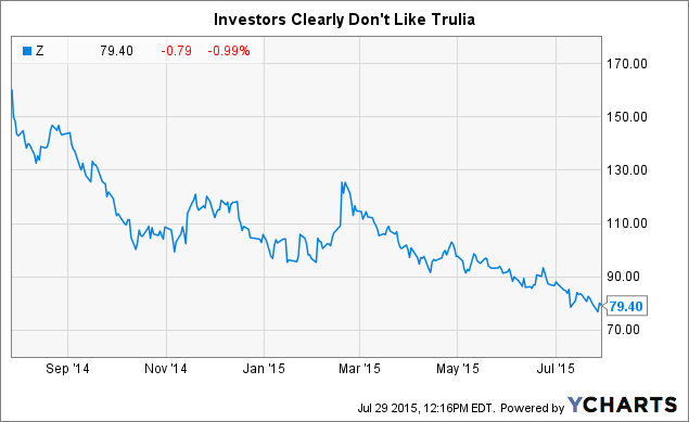 Zillow the perfect opportunity for aggressive growth for Zillow stock quote