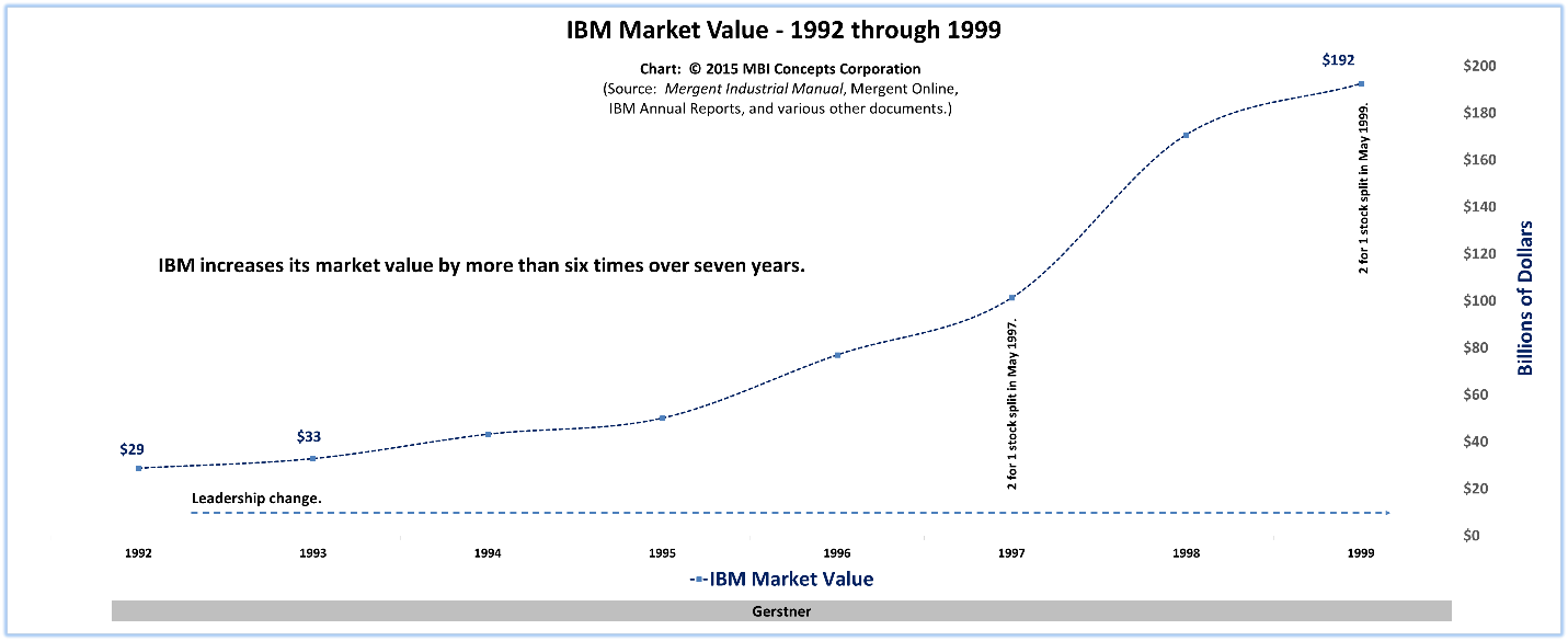 ibm in the 21st century the About us research team leadership team our services our advantage contact us expertise.