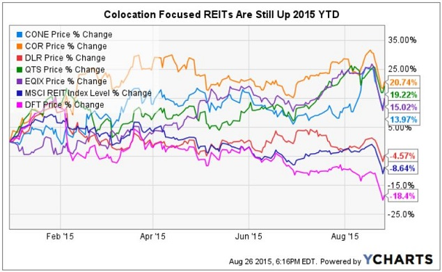 Data Center REITs Is Now The Time To Buy Digital Realty