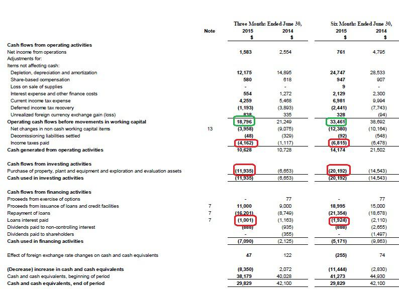 A Dive Into Sierra Metals' Q2 And H1 Financial Results ...
