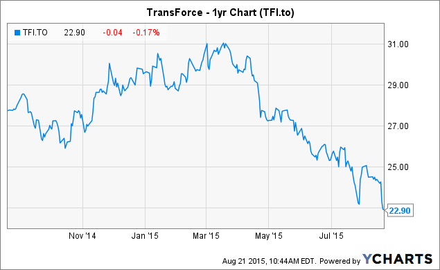 TFI Chart