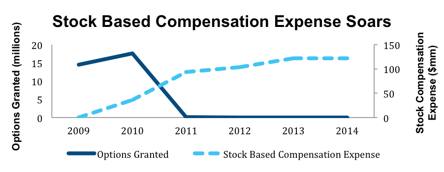New Share Based Compensation Accounting