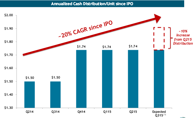 Selling options on dividend stocks