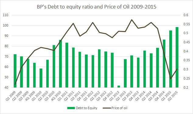 Dividend Policies of BP PLC  LogicaCMG PLC over   years Business Insider BP to Cut       Jobs in           after Worst Results for Two Decades