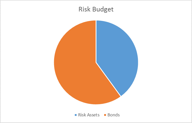 risk budgeting View toward risk budgeting while emphasizing the usefulness of marginal  contribution to var because of its clear financial interpretation fourth  quarter.
