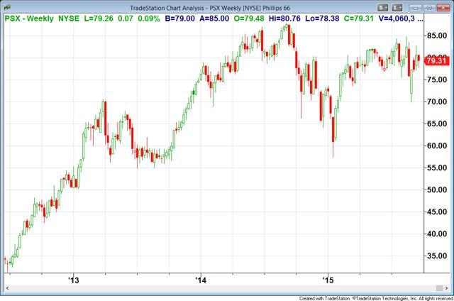 google nyse stock psx