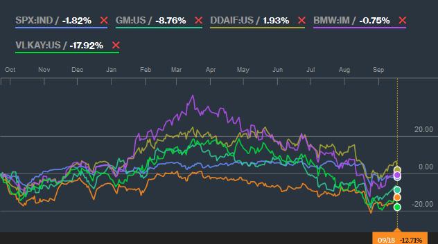 Volkswagen stock options