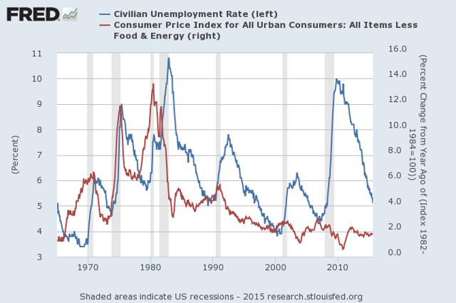 Image result for cartoons non-accelerating inflation rate of unemployment