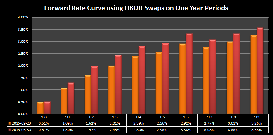 10 Year Swap Rate (DISCONTINUED) Historical Data