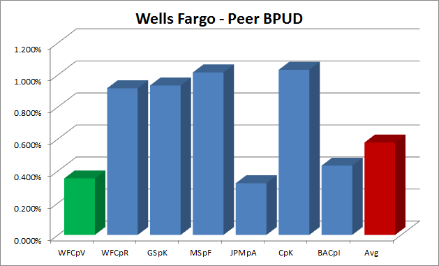 Wells Fargo 6 Issue And Bank Preferred Rundown Wells