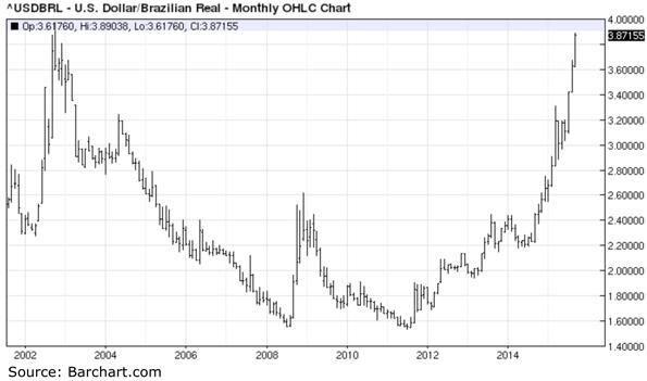 Swiss franc brazilian real forex
