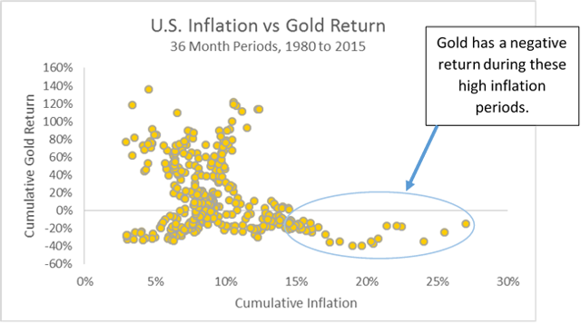 Gold vs Inflation Scatter Plot