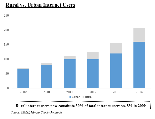 Indian Internet... Indian Technology Growth