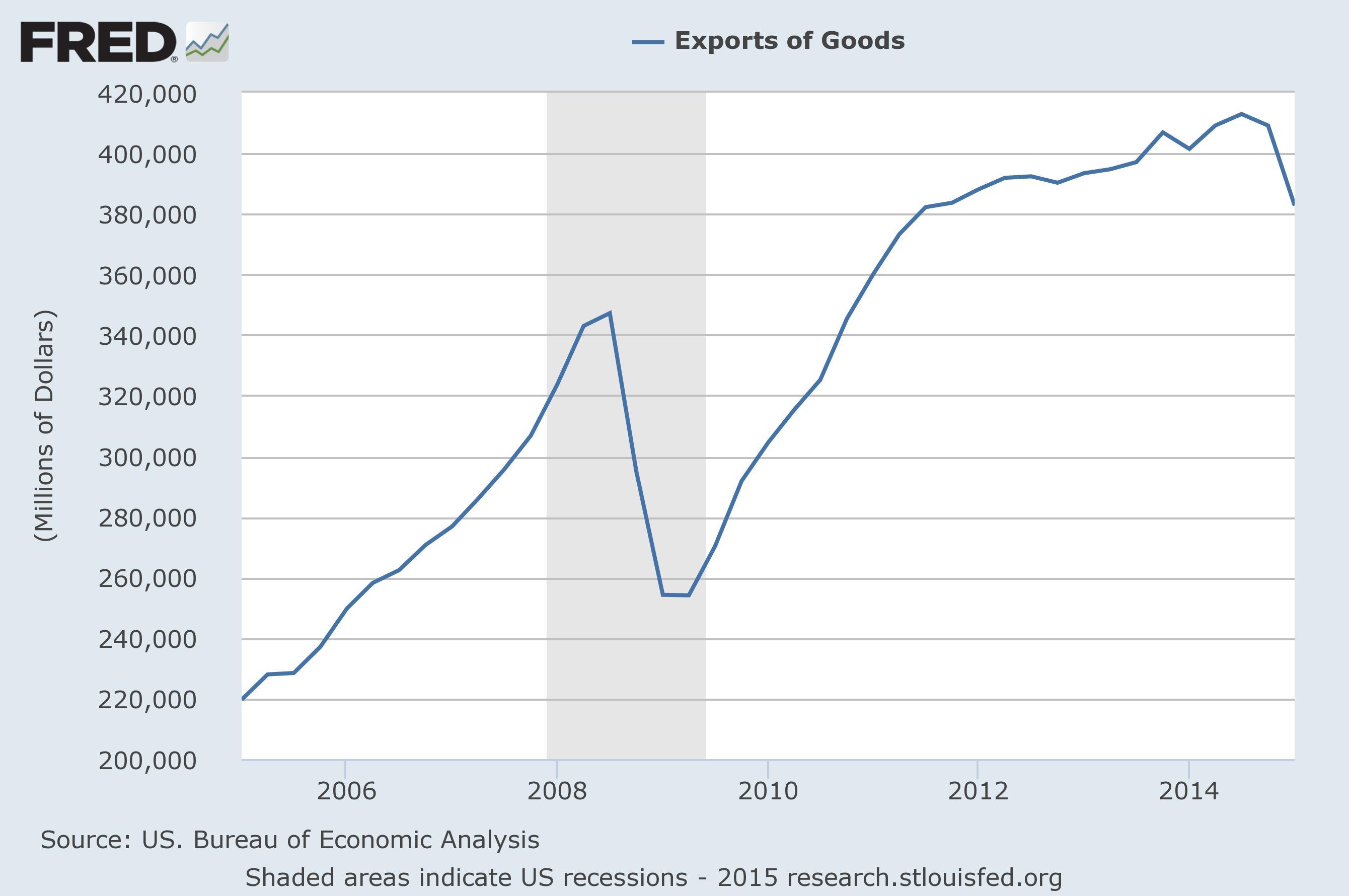 articles export drags down spending negotiations