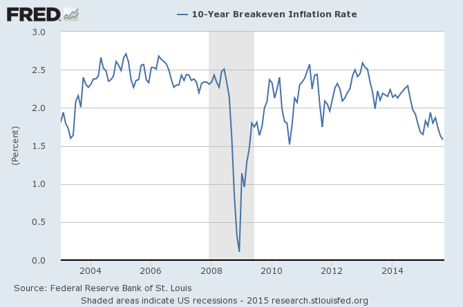 Historical Data for 7-Year Treasury Constant Maturity Rate