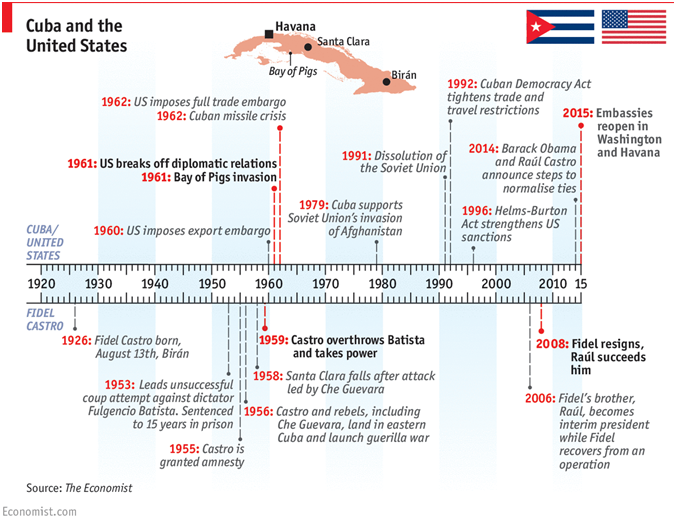 recent developments in cuban policy foster economic