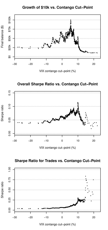 Xiv trading strategies