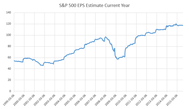 S&P 500 EPS Analyst Estimate for Current Year