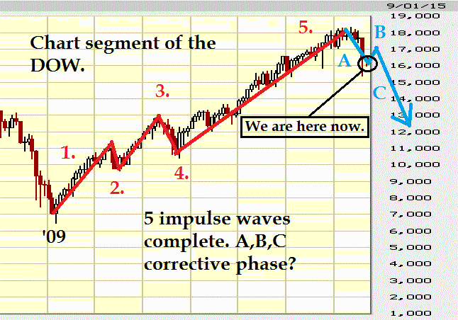 Major Market Movements - Technical Analysis Discussion