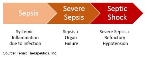 3568626 Tenax Therapeutics Evaluating Levosimendan Septic Shock