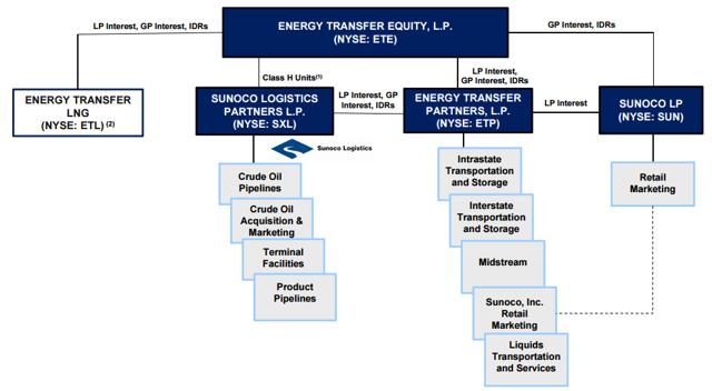 Energy Transfer Equity - Wikipedia