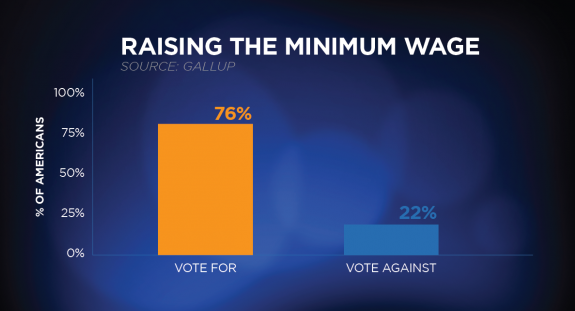 Minimum Wage Increase Fast Food Prices