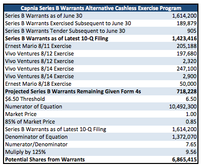 Cashless exercise of stock options calculation